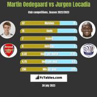 Martin Oedegaard vs Jurgen Locadia h2h player stats