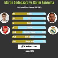 Martin Oedegaard vs Karim Benzema h2h player stats