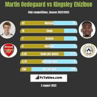 Martin Oedegaard vs Kingsley Ehizibue h2h player stats