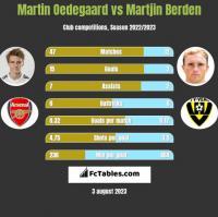 Martin Oedegaard vs Martjin Berden h2h player stats