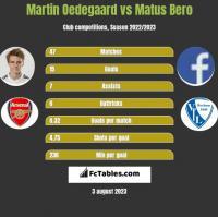 Martin Oedegaard vs Matus Bero h2h player stats