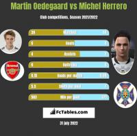 Martin Oedegaard vs Michel Herrero h2h player stats