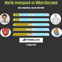 Martin Oedegaard vs Mikel Oiarzabal h2h player stats