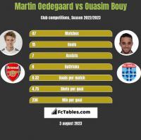 Martin Oedegaard vs Ouasim Bouy h2h player stats