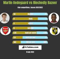 Martin Oedegaard vs Riechedly Bazoer h2h player stats
