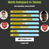 Martin Oedegaard vs Thomas h2h player stats