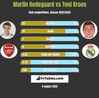 Martin Oedegaard vs Toni Kroos h2h player stats