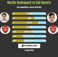 Martin Oedegaard vs Kai Havertz h2h player stats