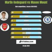 Martin Oedegaard vs Mason Mount h2h player stats