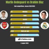 Martin Oedegaard vs Brahim Diaz h2h player stats