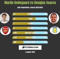 Martin Oedegaard vs Douglas Soares h2h player stats