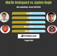 Martin Oedegaard vs Jayden Bogle h2h player stats