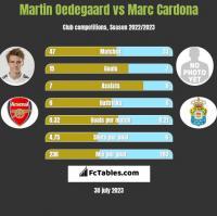 Martin Oedegaard vs Marc Cardona h2h player stats