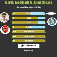 Martin Oedegaard vs Jaime Seoane h2h player stats