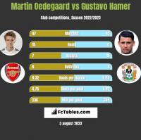 Martin Oedegaard vs Gustavo Hamer h2h player stats