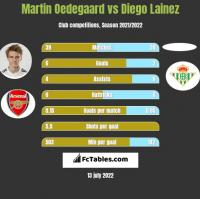 Martin Oedegaard vs Diego Lainez h2h player stats
