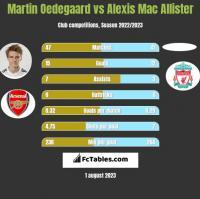 Martin Oedegaard vs Alexis Mac Allister h2h player stats
