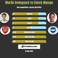 Martin Oedegaard vs Enock Mwepu h2h player stats