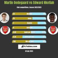 Martin Oedegaard vs Edward Nketiah h2h player stats