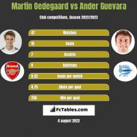 Martin Oedegaard vs Ander Guevara h2h player stats