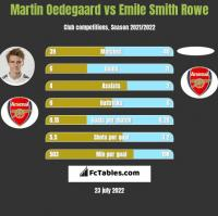 Martin Oedegaard vs Emile Smith Rowe h2h player stats