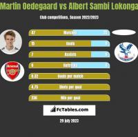 Martin Oedegaard vs Albert Sambi Lokonga h2h player stats