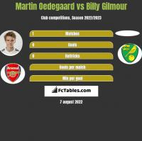 Martin Oedegaard vs Billy Gilmour h2h player stats