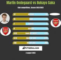 Martin Oedegaard vs Bukayo Saka h2h player stats