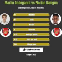 Martin Oedegaard vs Florian Balogun h2h player stats