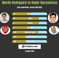 Martin Oedegaard vs Ander Barrenetxea h2h player stats