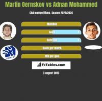 Martin Oernskov vs Adnan Mohammed h2h player stats