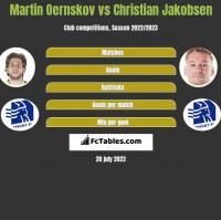 Martin Oernskov vs Christian Jakobsen h2h player stats