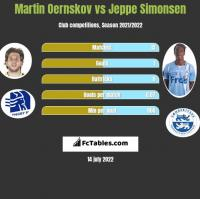 Martin Oernskov vs Jeppe Simonsen h2h player stats