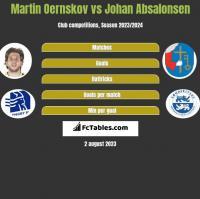 Martin Oernskov vs Johan Absalonsen h2h player stats