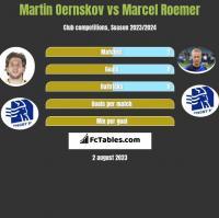 Martin Oernskov vs Marcel Roemer h2h player stats