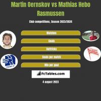 Martin Oernskov vs Mathias Hebo Rasmussen h2h player stats
