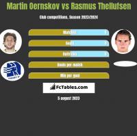Martin Oernskov vs Rasmus Thellufsen h2h player stats