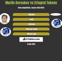 Martin Oernskov vs Ertugrul Teksen h2h player stats