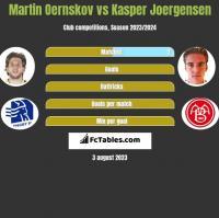 Martin Oernskov vs Kasper Joergensen h2h player stats