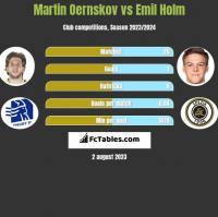 Martin Oernskov vs Emil Holm h2h player stats