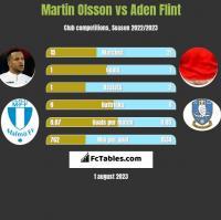 Martin Olsson vs Aden Flint h2h player stats