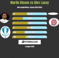 Martin Olsson vs Alex Lacey h2h player stats