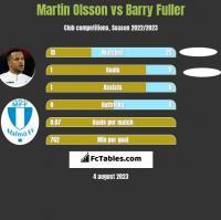 Martin Olsson vs Barry Fuller h2h player stats