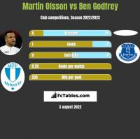 Martin Olsson vs Ben Godfrey h2h player stats