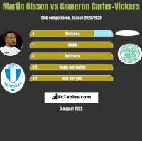 Martin Olsson vs Cameron Carter-Vickers h2h player stats