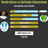 Martin Olsson vs Christoph Zimmermann h2h player stats