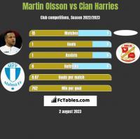 Martin Olsson vs Cian Harries h2h player stats