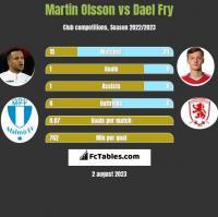 Martin Olsson vs Dael Fry h2h player stats