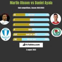 Martin Olsson vs Daniel Ayala h2h player stats