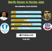 Martin Olsson vs Declan John h2h player stats